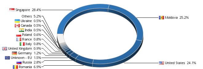 http://s09.flagcounter.com/chart.cgi?NVG