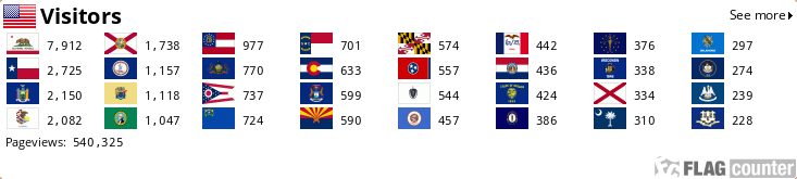 Traffic Country Flags for javasriptON.com